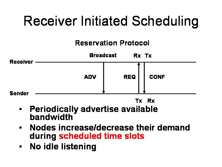receiver initiated scheduling